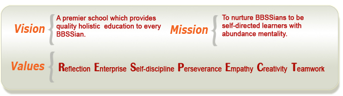 BBSS Vision, Mission & Values